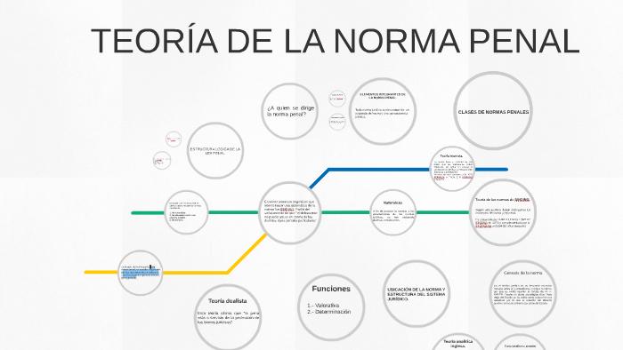 Teoria De La Norma Penal By Gerardo Aguilarsantiago On Prezi