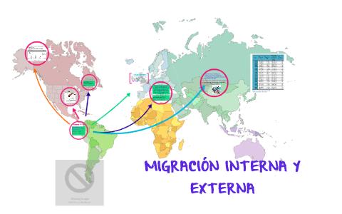Tipos De Migracion Interna