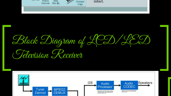 Block Diagram of LCD/LED Television Receiver by Alzamil ReyesPrezi