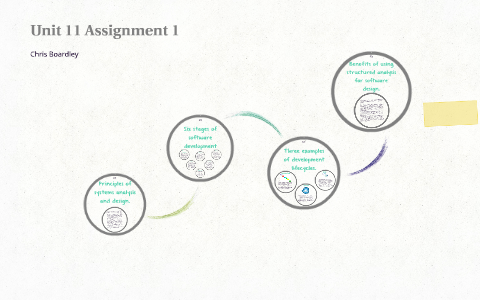 Unit 11 Systems Analysis And Design Assignment 1 By Christopher Jon Boardley