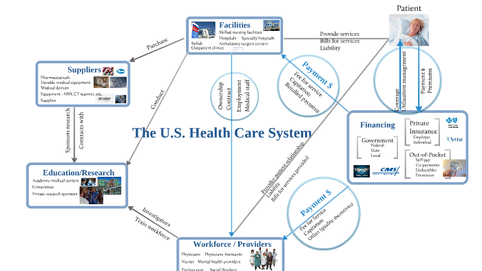 Diagram Of The U S  Health Care System By Erin Fuse Brown