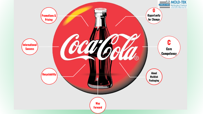 Business Proposal For Coke by Aarthi Swaminathan on Prezi Next