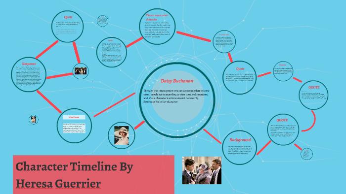 Character Timeline: Daisy Buchanan by on Prezi
