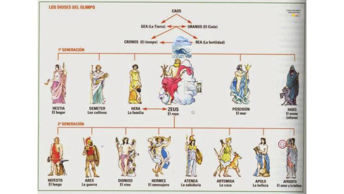 Lasalvia By De Prezi On La Mitología Sofi Dioses Griega l1TFJ3Kc