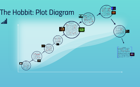 hobbit plot diagram example 9 esportstotaal nl \u2022 Plot Diagram Labeled the hobbit plot diagram by lucas mcconnell on prezi rh prezi com disney plot diagram novel plot diagram
