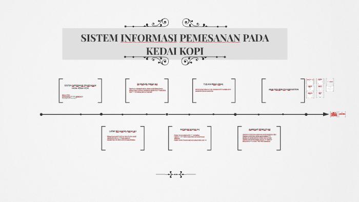 Sistem Informasi Pemesanan Pada Kedai Kopi By Theodorus