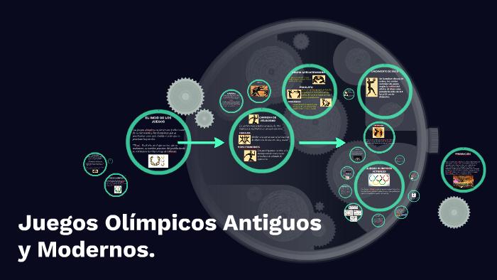 Juegos Olimpicos Antiguos Y Modernos By Yareli Carrera On Prezi