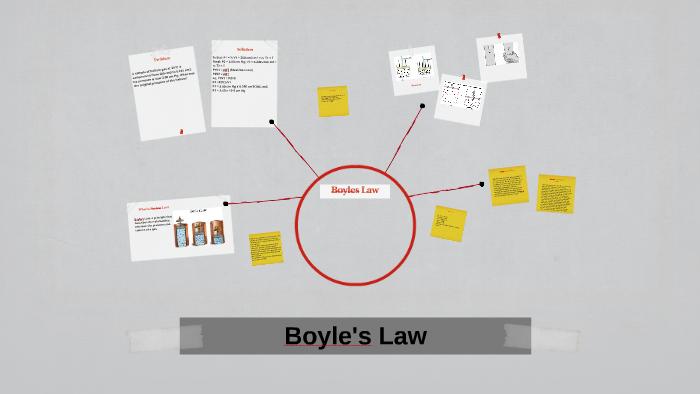 Boyle S Law By Mckenzie Odum On Prezi