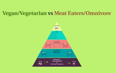 Meat eating vs vegetarian Vegan Bodybuilders