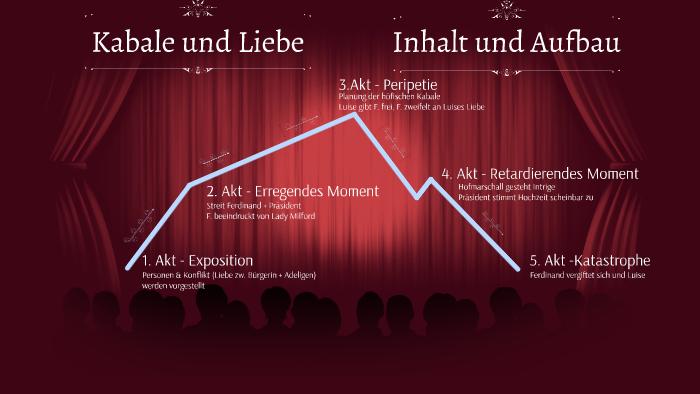 Kabale Und Liebe Inhalt Und Aufbau By Malina Schneider On Prezi