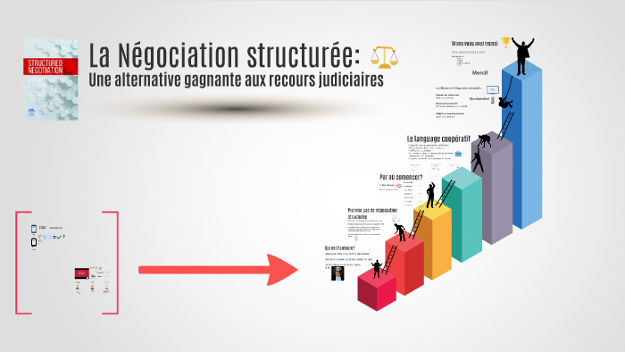Négociation Structurée By Charles Hugo Gagne On Prezi