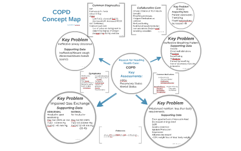 Copd Concept Map By Kuizon Shocklie On Prezi