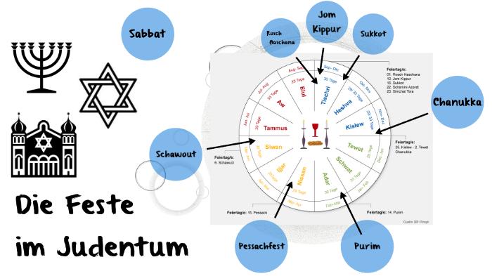 Feste Judentum