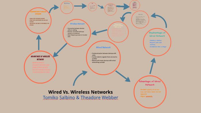 Wired Vs  Wireless Networks by Tomiko Salbino on Prezi