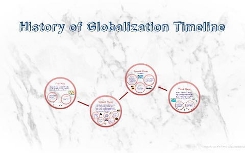 globalization timeline of events