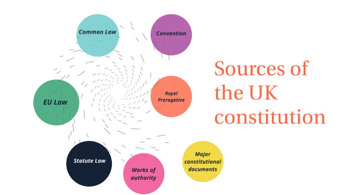 Sources of the UK constitution by Tom Loughlin on Prezi Next