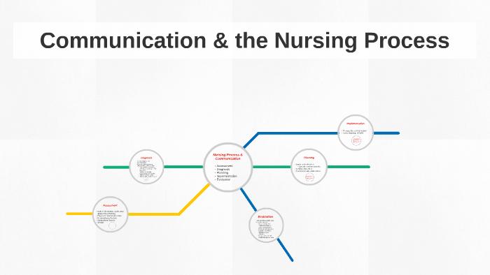 Nursing Process & Communication by Gabri Warren on Prezi