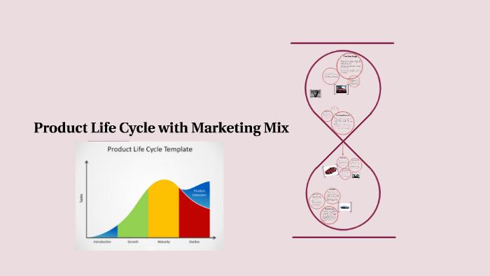 Product Life Cycle With Marketing Mix By Athirah Fauzi On Prezi