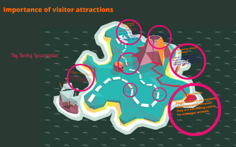 importance of visitor attractions