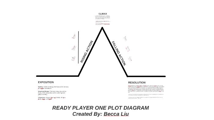READY PLAYER ONE- PLOT DIAGRAM by Becca Liu on Prezi