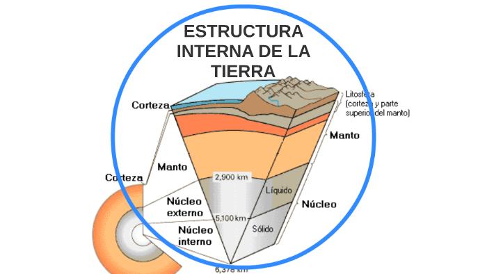 Estructura Interna De La Tierra By Alejandro Sanchez