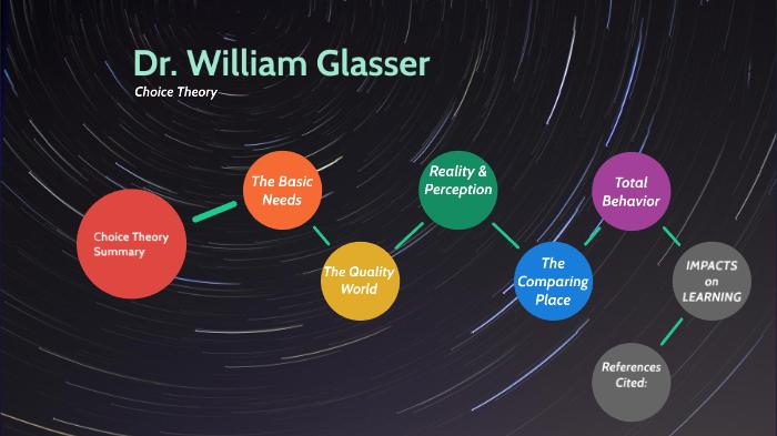 Dr. William Glasser: Choice Theory by Anna Mangum