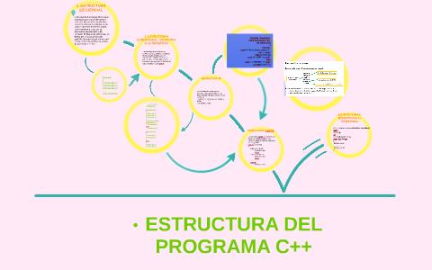 Estructura Del Programa C By Prezi User On Prezi