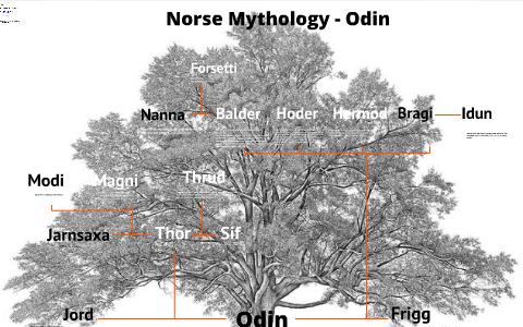 Norse Mythology - Odin by C Willie on Prezi