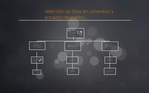 Tipos de fallas en actuadores neumaticos
