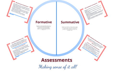 Assessment Graphic Organizer By Leslie Frye Self regulation(current page) open/close submenu. assessment graphic organizer by leslie frye