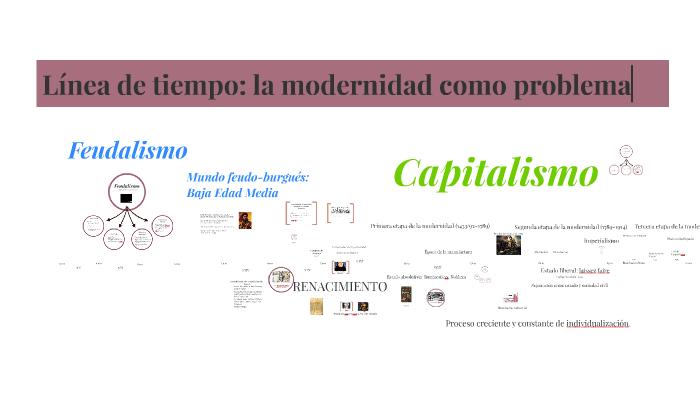 La Modernidad Como Problema última Versión By Leandro