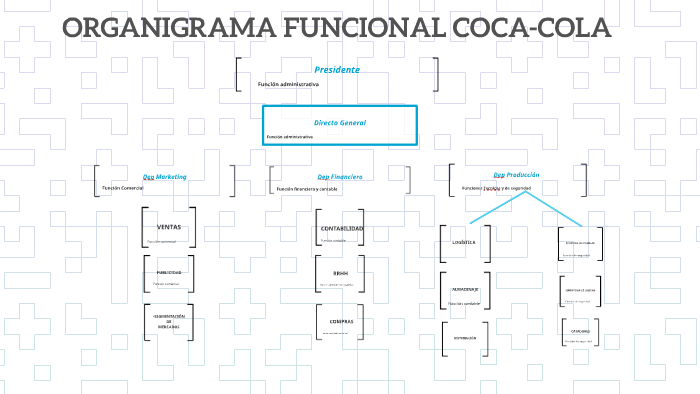 Organigrama Funcional Coca Cola By David Martinez Ruiz On Prezi