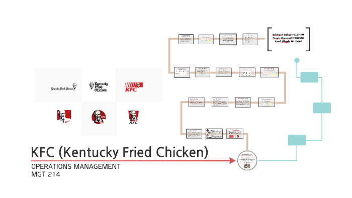 Process Flow Diagram Of Kfc - Wiring Diagram Img on