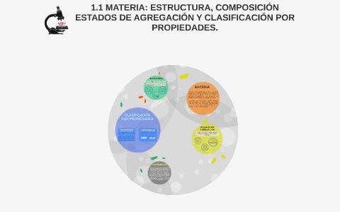 1 1 Materia Estructura Composición Estados De Agregación Y