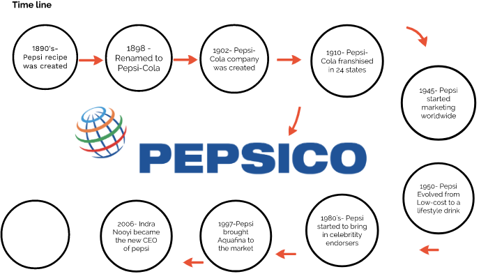 pepsi co by Carl Erik Westtorp on Prezi Next