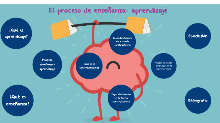 El Proceso Enseñanza- Aprendizaje by MariFer Díaz on Prezi Next