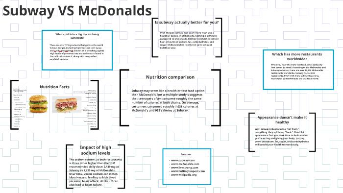 Subway VS McDonalds by Amanda Solis on