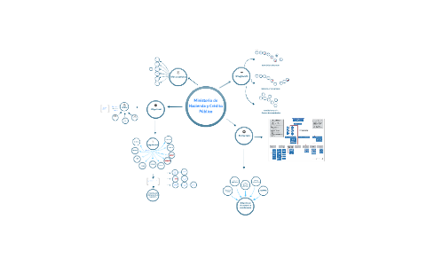 Mapa Conceptual Minhacienda By Lina Rivera On Prezi