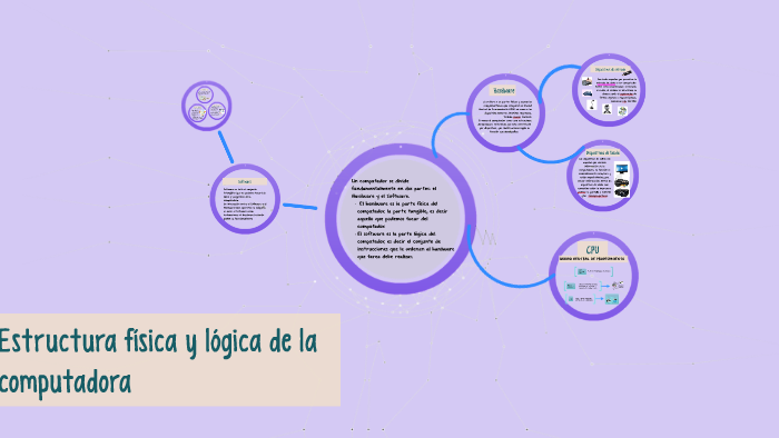 Estructura Física Y Lógica De La Computadora By Isabou S