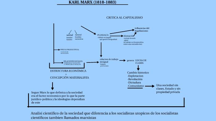 Cuadro Pensamiento Economico De Marx By Delfina Lango On