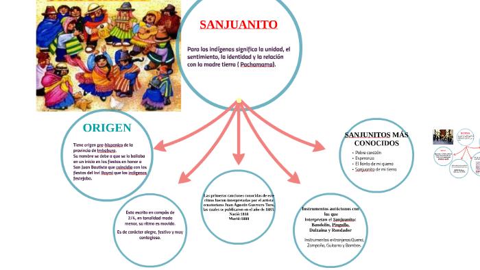 Copy Of Generos Musicales Propios Del Ecuador By Marieta