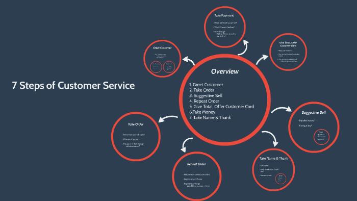7 Steps of customer Service by Jonathon Brown on Prezi