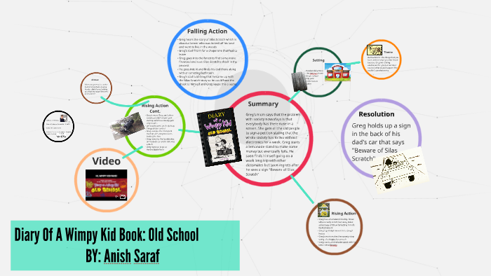Diary Of A Wimpy Kid Old School By Anish Saraf On Prezi