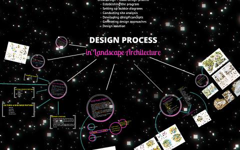 Design Process In Landscape Architecture By Mohd Fabian Hasna On Prezi