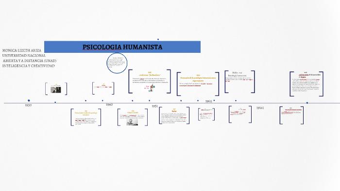 Linea Del Tiempo De La Psicología Humanista By Monica Ariza