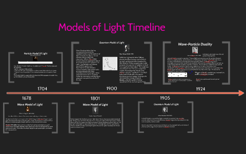 Timeline of Models of Light by Naveed Aria on Prezi