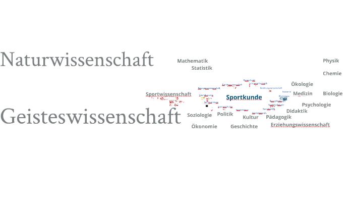 Sportkunde by Herbert Müllner on Prezi