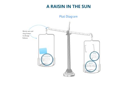 a raisin in the sun plot