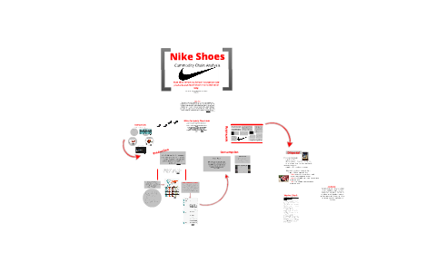 commodity chain analysis of a nike shoe
