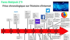 Frise chronologique sur l'histoire d'Internet by Fares ...